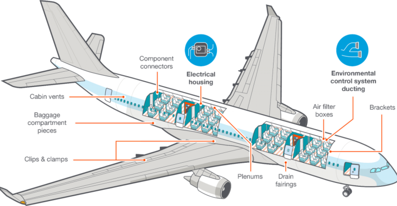 Certification of 3D-Printed Aircraft Interiors   designnews.com