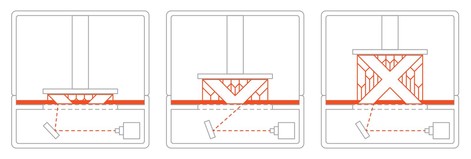 https://s3-eu-west-1.amazonaws.com/3dhubs-knowledgebase/introduction-sla-3d-printing/8-sla-steps.png