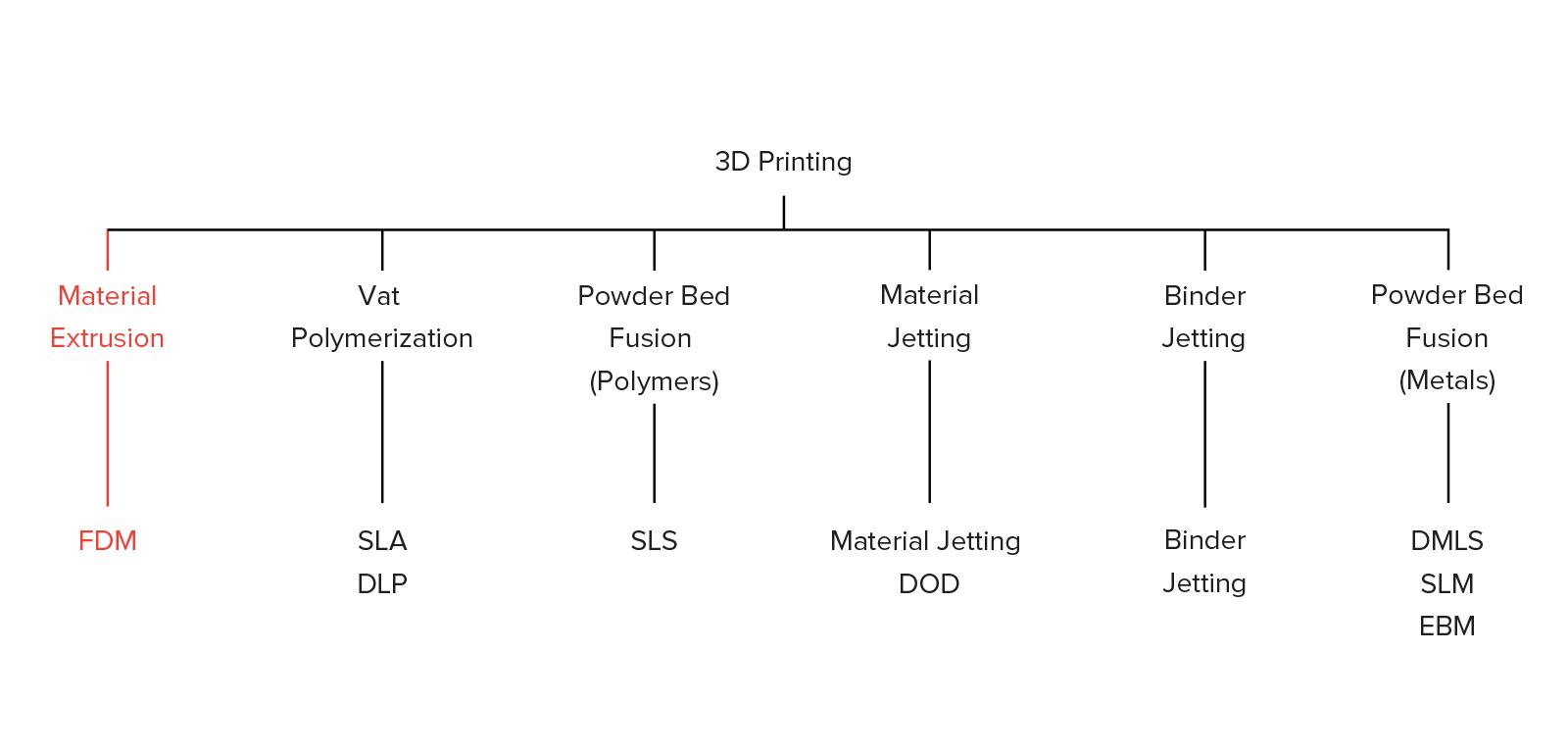 https://s3-eu-west-1.amazonaws.com/3dhubs-knowledgebase/intro-fdm-3d-printing/1-fdm-tree.png