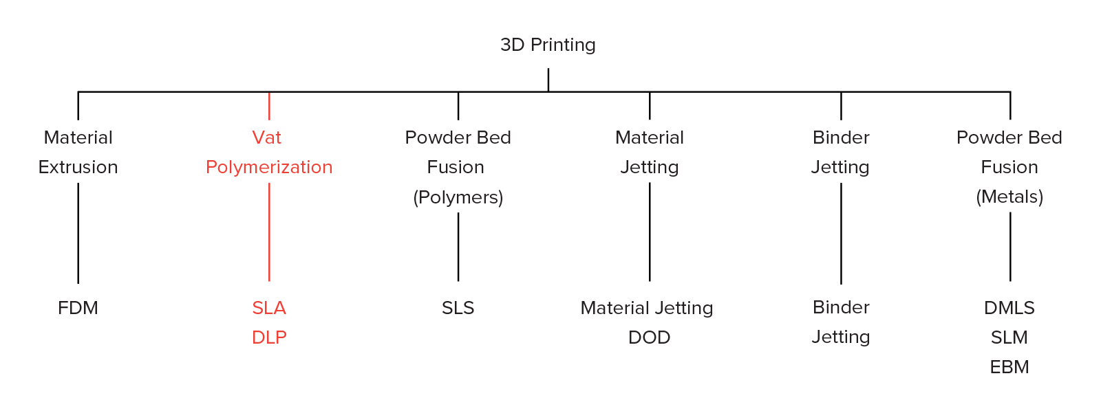 https://s3-eu-west-1.amazonaws.com/3dhubs-knowledgebase/introduction-sla-3d-printing/3-sla-tree.png