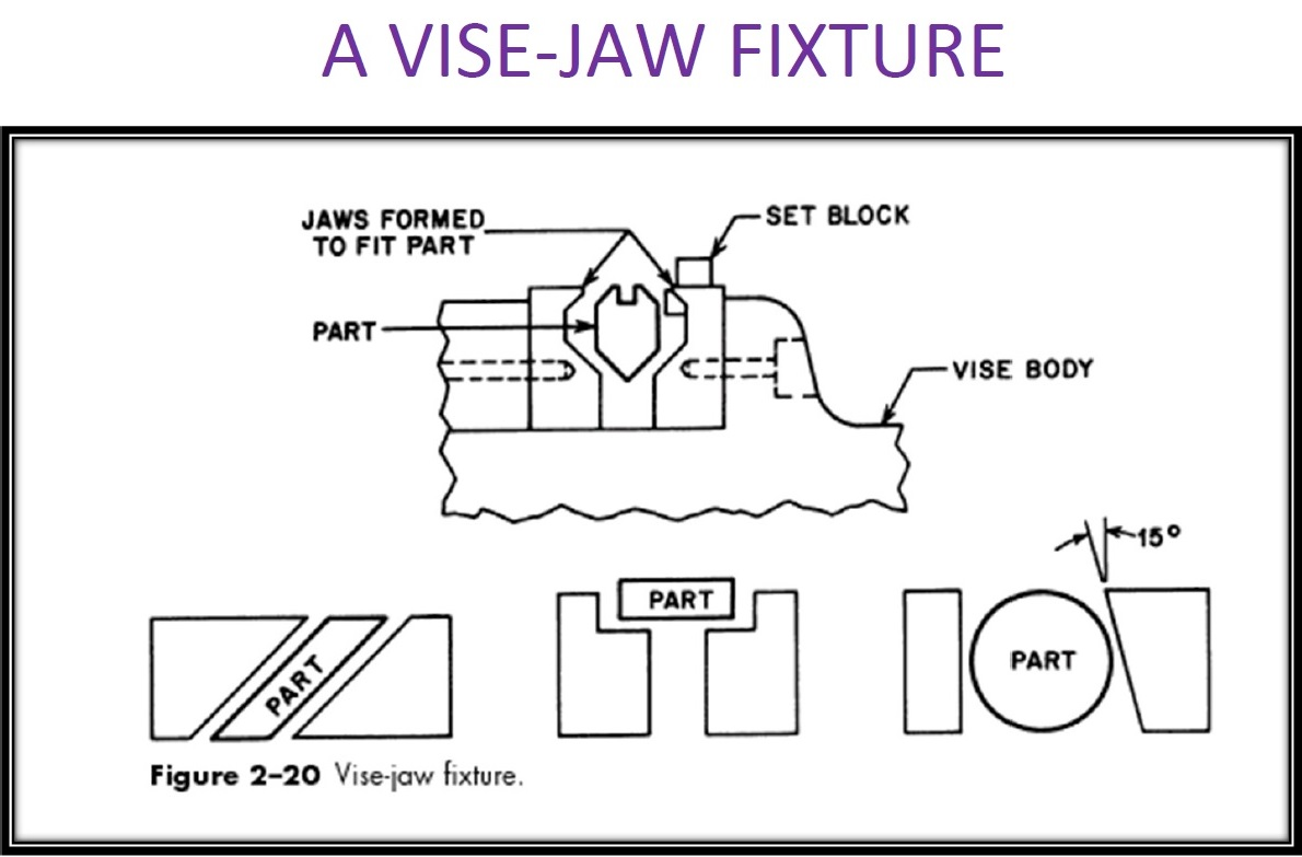 Jig and Fixtures – JTP