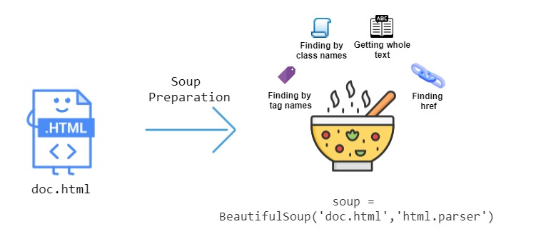 Parsing HTML with BeautifulSoup in Python