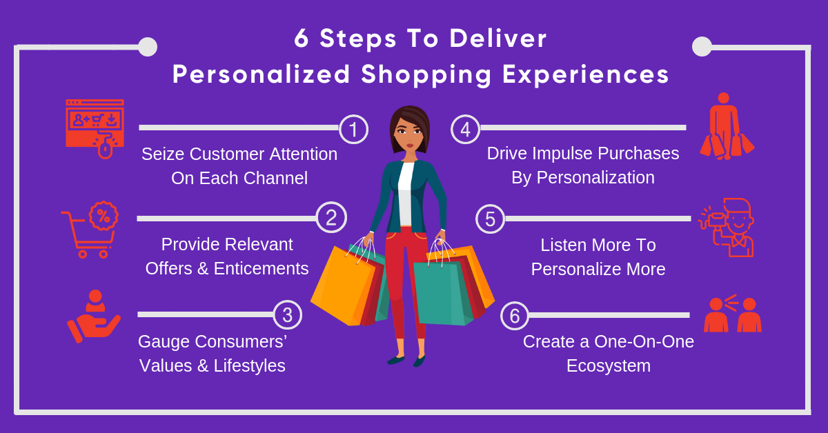 6 Steps to Deliver Personalized Shopping Experiences | Personalised shop,  Personalised, Shopping experiences